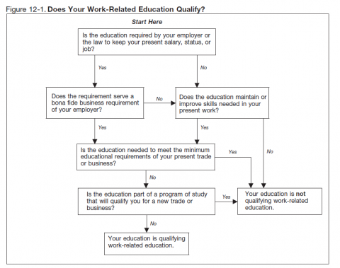 Flowchart from IRS Publication 970.  Summarizes requirements to qualify as work-related education.